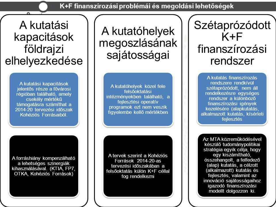 K+F finanszírozási problémái és megoldási lehetőségek