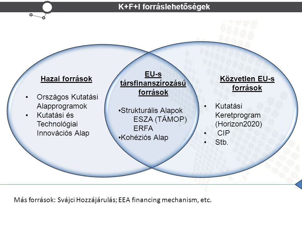 K+F+I forráslehetőségek