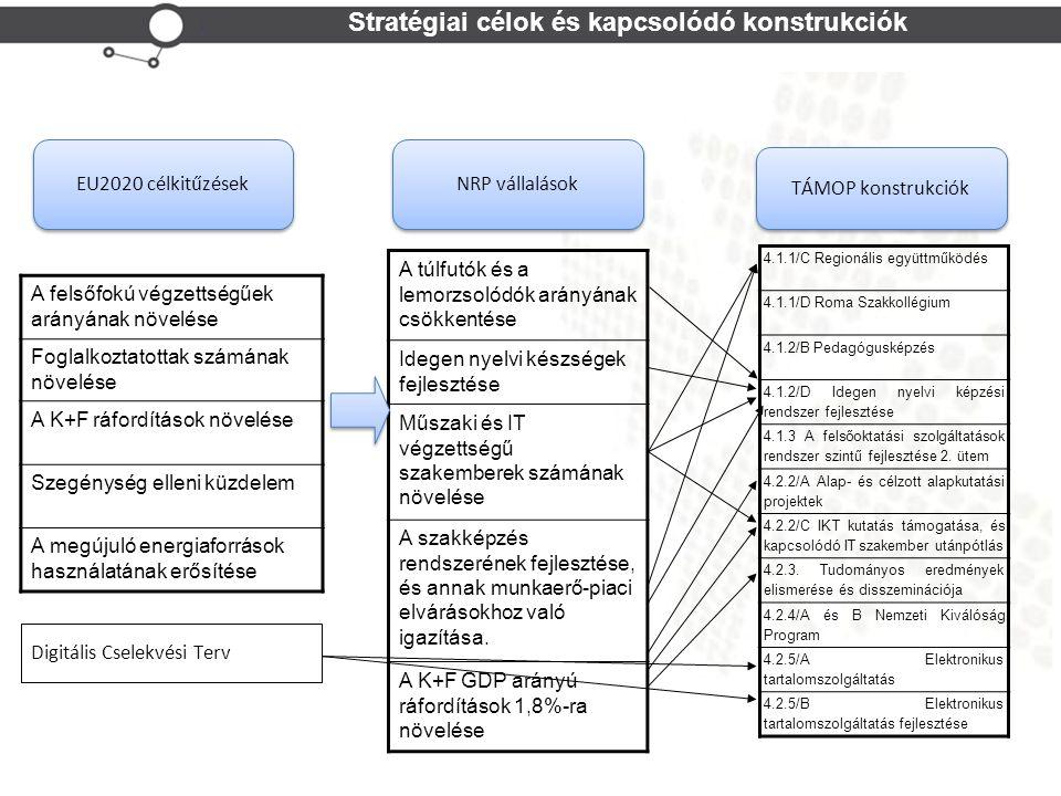 Stratégiai célok és kapcsolódó konstrukciók