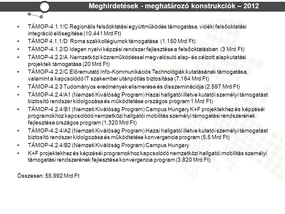 Meghirdetések - meghatározó konstrukciók – 2012