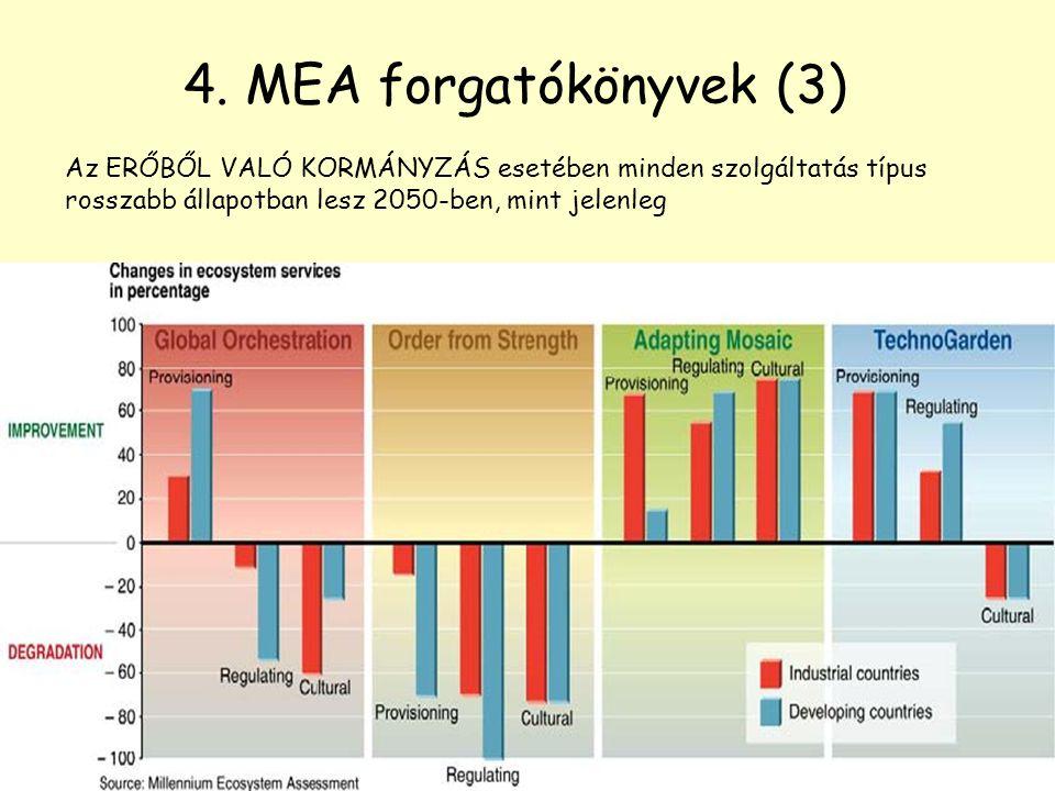 4. MEA forgatókönyvek (3) Az ERŐBŐL VALÓ KORMÁNYZÁS esetében minden szolgáltatás típus rosszabb állapotban lesz 2050-ben, mint jelenleg.