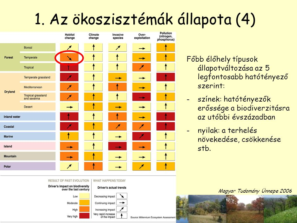 1. Az ökoszisztémák állapota (4)