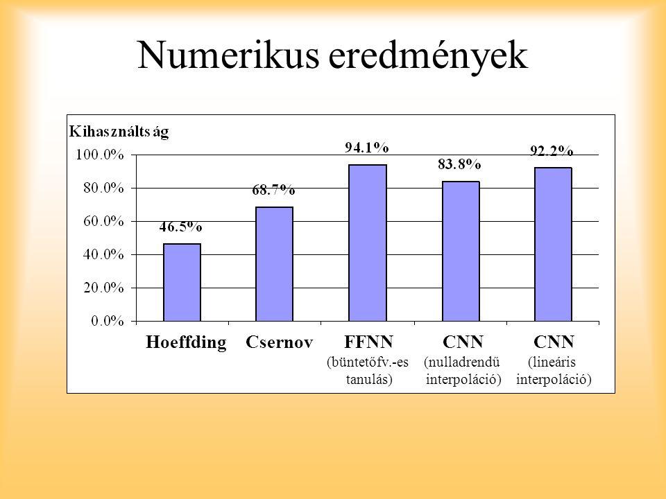 Numerikus eredmények Hoeffding Csernov FFNN CNN CNN (büntetőfv.-es