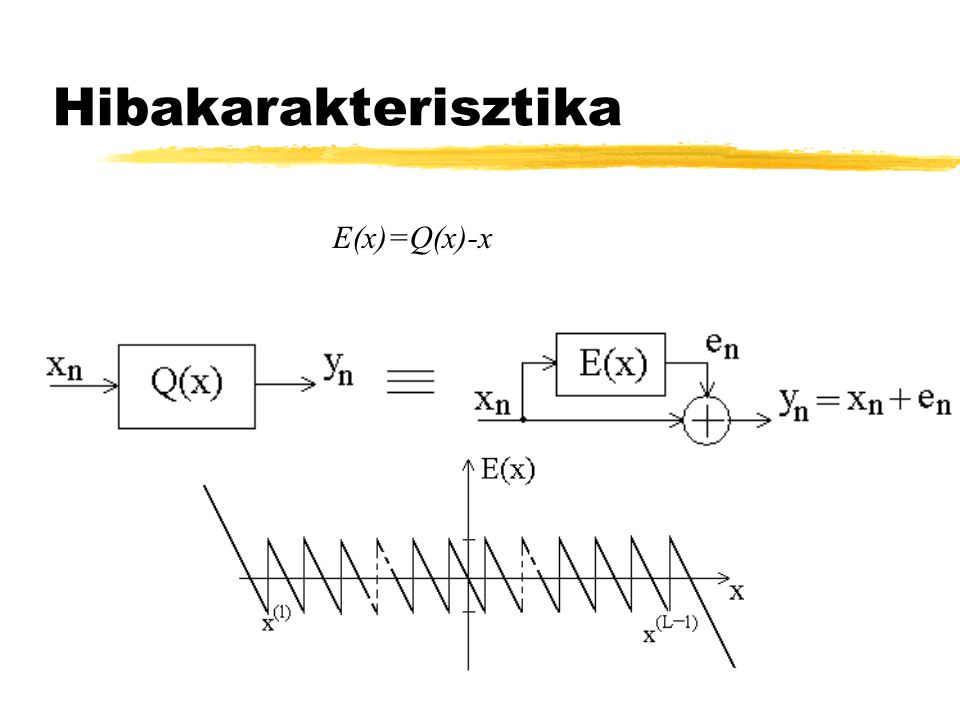 Hibakarakterisztika E(x)=Q(x)-x