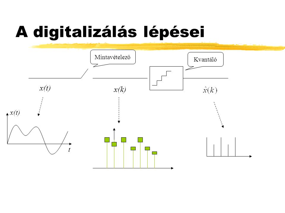 A digitalizálás lépései