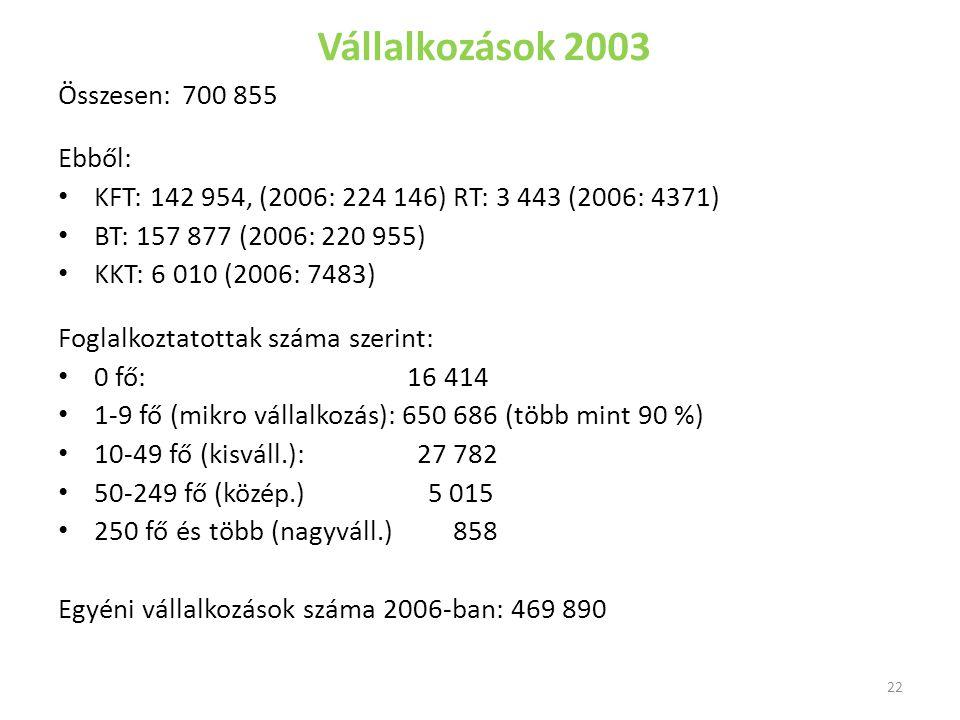 Vállalkozások 2003 Összesen: 700 855 Ebből: