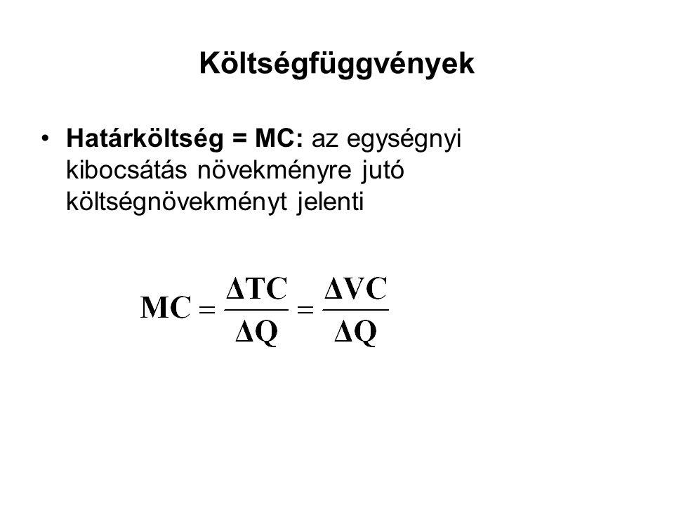 Költségfüggvények Határköltség = MC: az egységnyi kibocsátás növekményre jutó költségnövekményt jelenti.