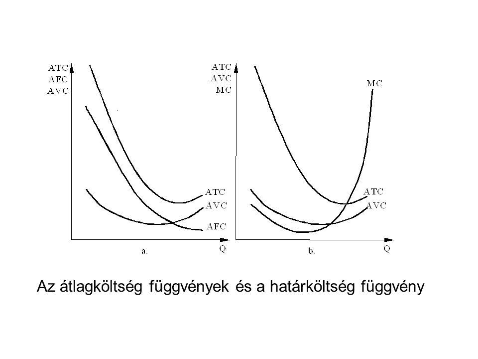 Az átlagköltség függvények és a határköltség függvény
