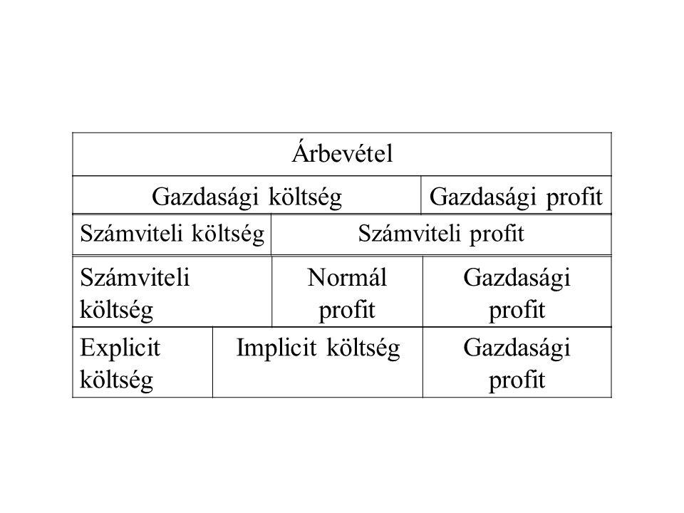 Árbevétel Gazdasági költség Gazdasági profit Számviteli költség
