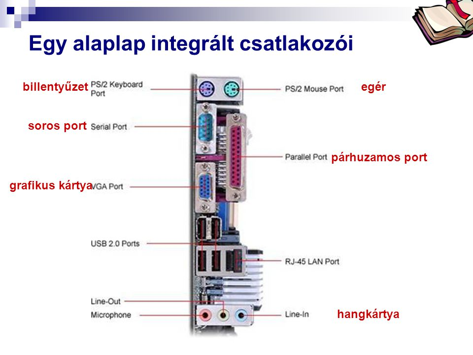 Egy alaplap integrált csatlakozói