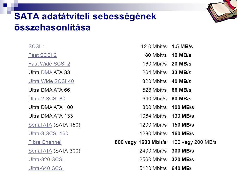 SATA adatátviteli sebességének összehasonlítása