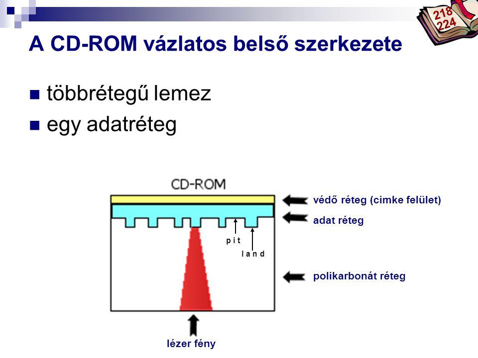 A CD-ROM vázlatos belső szerkezete