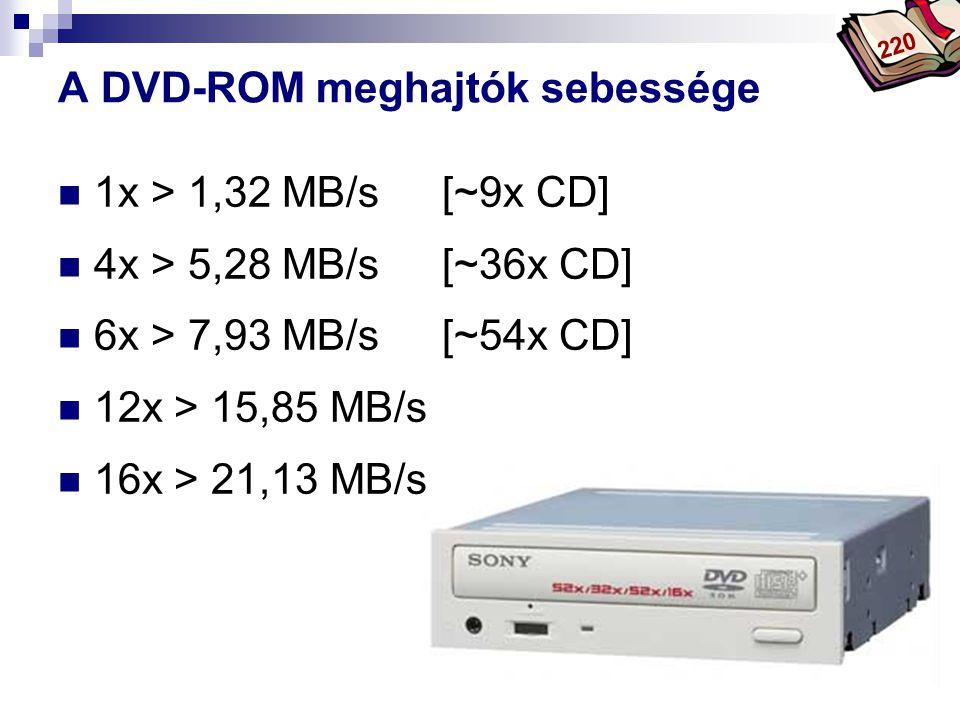 A DVD-ROM meghajtók sebessége