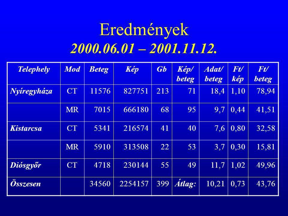 Eredmények 2000.06.01 – 2001.11.12. Telephely Mod Beteg Kép Gb