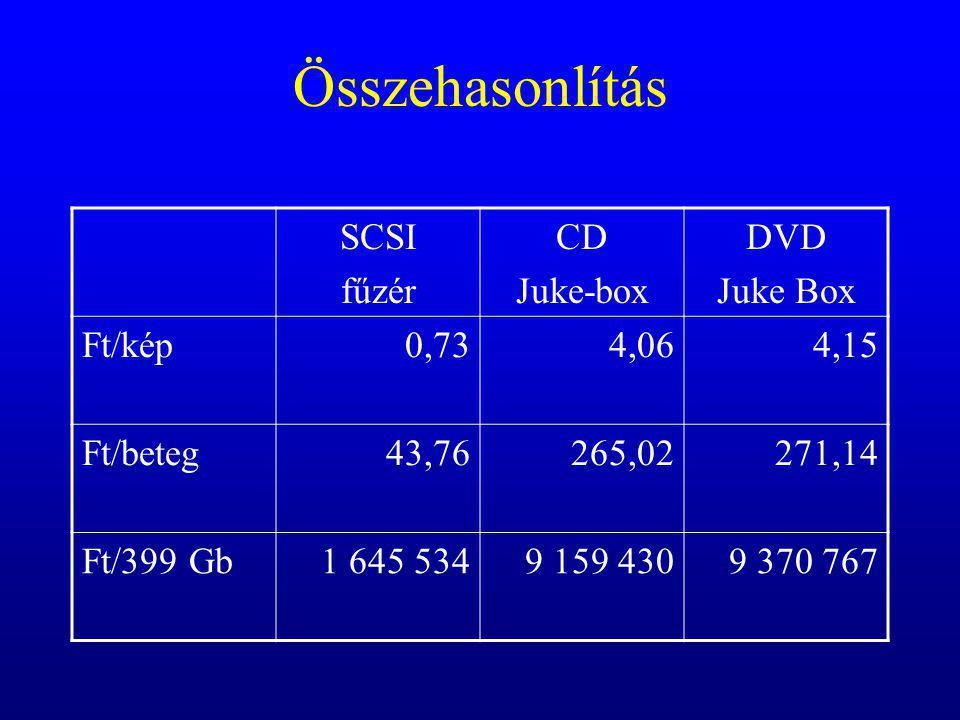 Összehasonlítás SCSI fűzér CD Juke-box DVD Juke Box Ft/kép 0,73 4,06