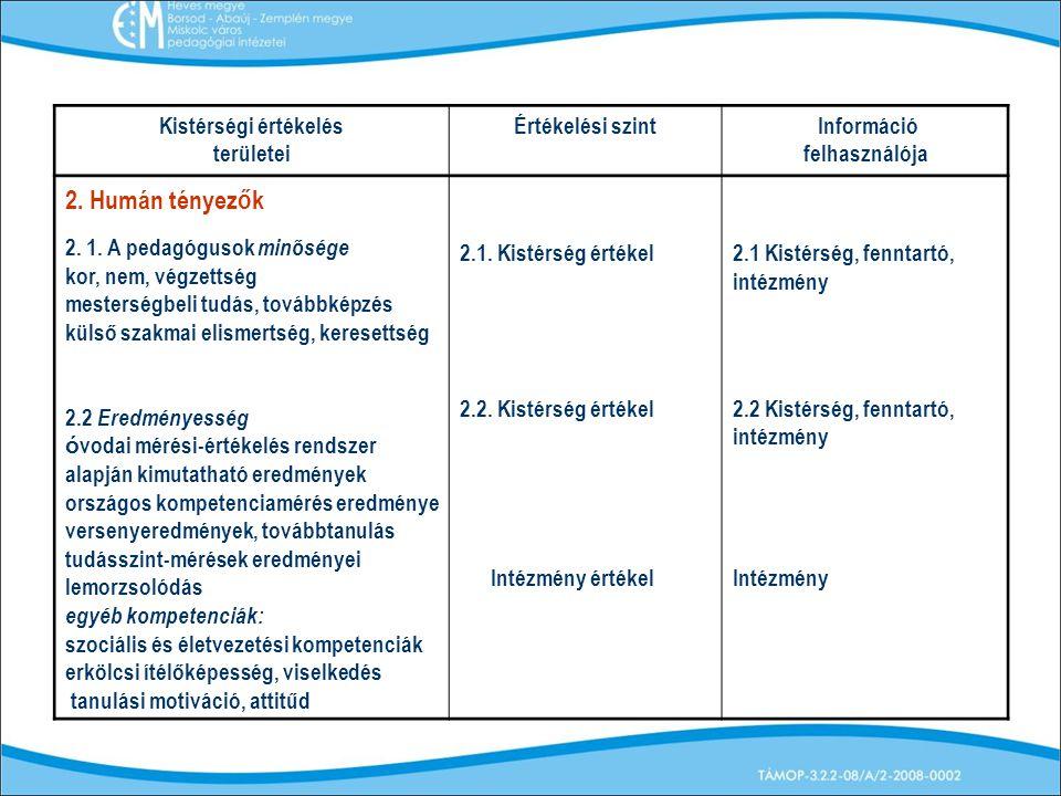 2. Humán tényezők Kistérségi értékelés területei Értékelési szint