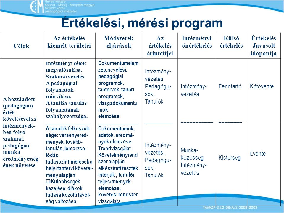 Értékelési, mérési program