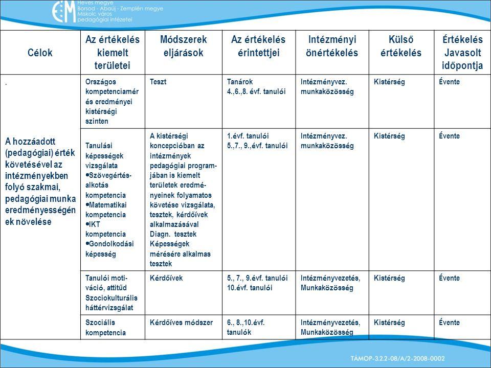 Az értékelés kiemelt területei Módszerek eljárások