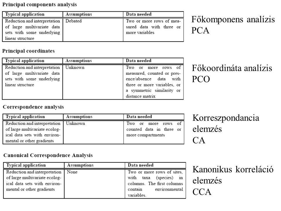 Főkomponens analízis PCA