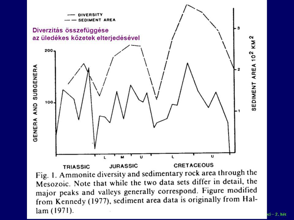 Diverzitás összefüggése az üledékes kőzetek elterjedésével