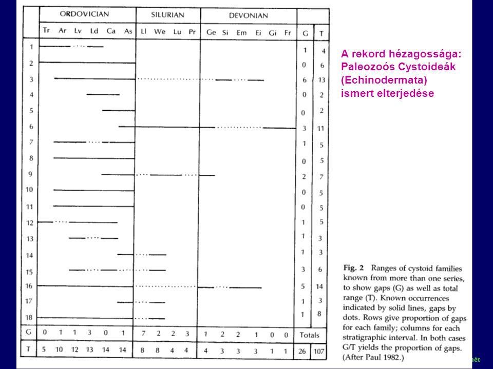 A rekord hézagossága: Paleozoós Cystoideák (Echinodermata)