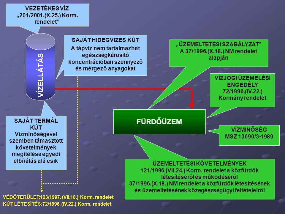 """VÍZELLÁTÁS FÜRDŐÜZEM VEZETÉKES VÍZ """"201/2001.(X.25.) Korm. rendelet"""