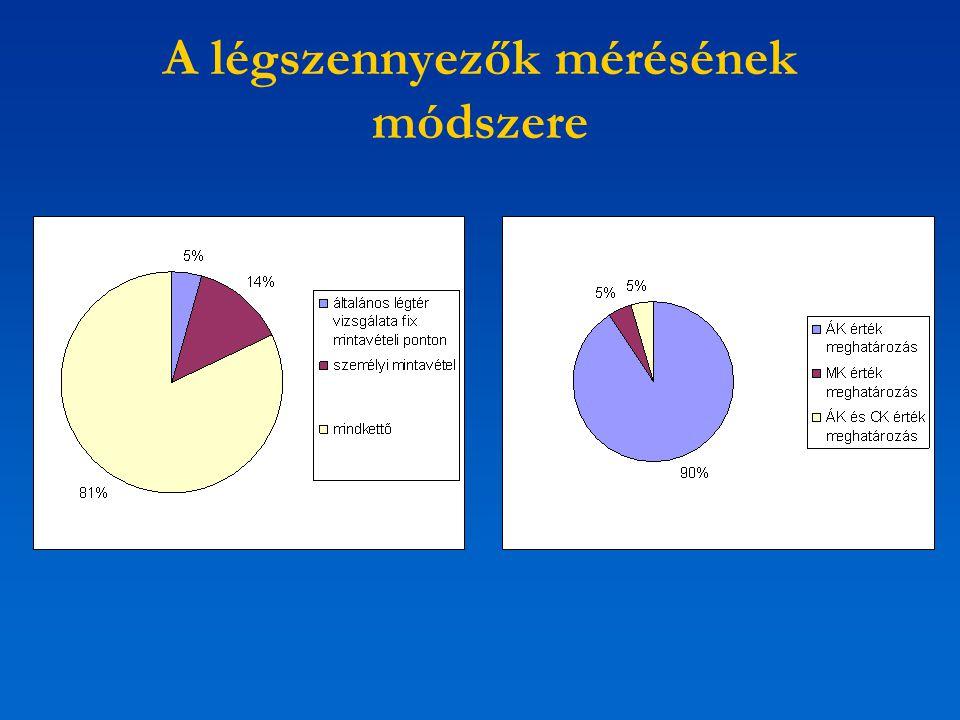 A légszennyezők mérésének módszere