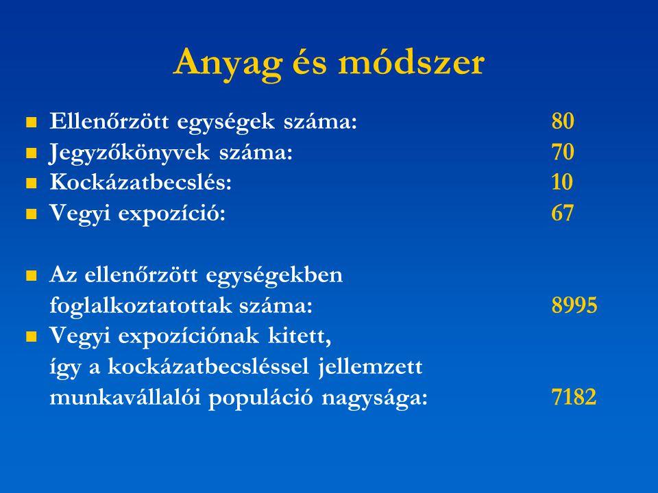Anyag és módszer Ellenőrzött egységek száma: 80