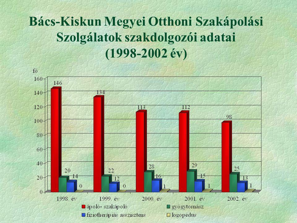 Bács-Kiskun Megyei Otthoni Szakápolási Szolgálatok szakdolgozói adatai (1998-2002 év)