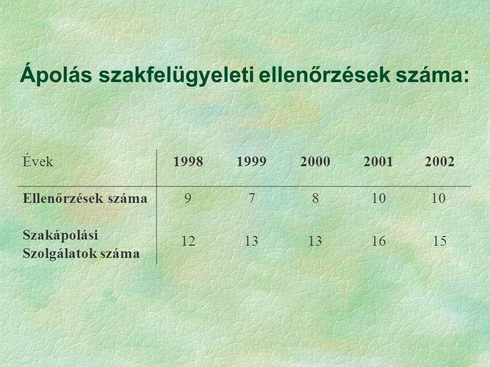 Ápolás szakfelügyeleti ellenőrzések száma: