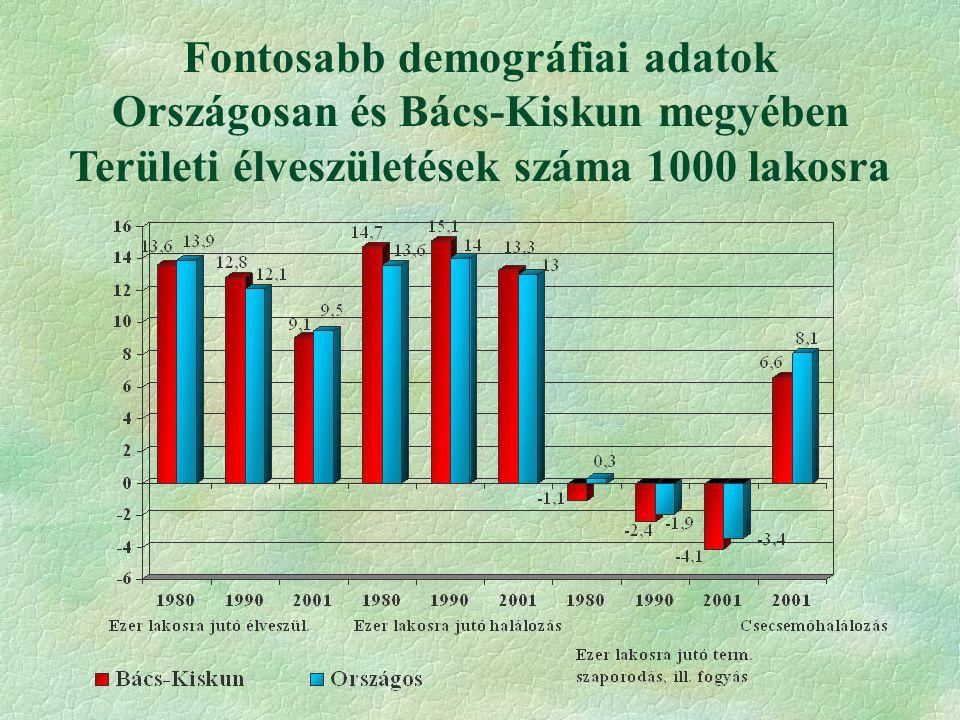 Fontosabb demográfiai adatok Országosan és Bács-Kiskun megyében