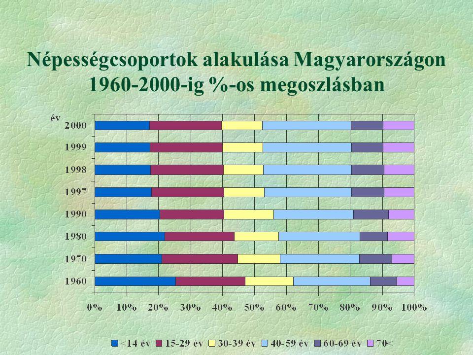 Népességcsoportok alakulása Magyarországon 1960-2000-ig %-os megoszlásban