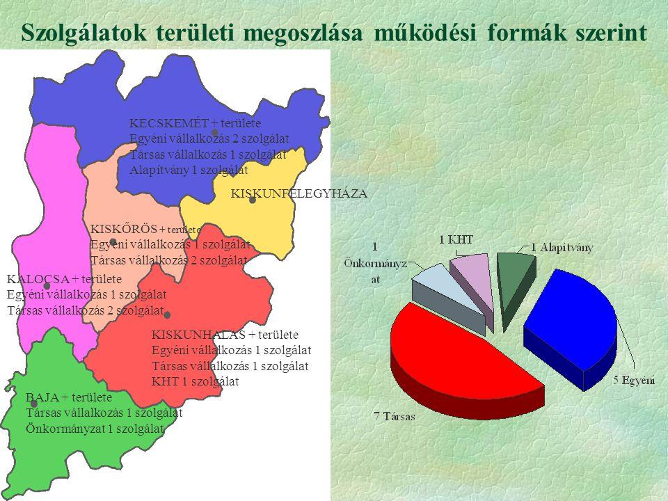 Szolgálatok területi megoszlása működési formák szerint