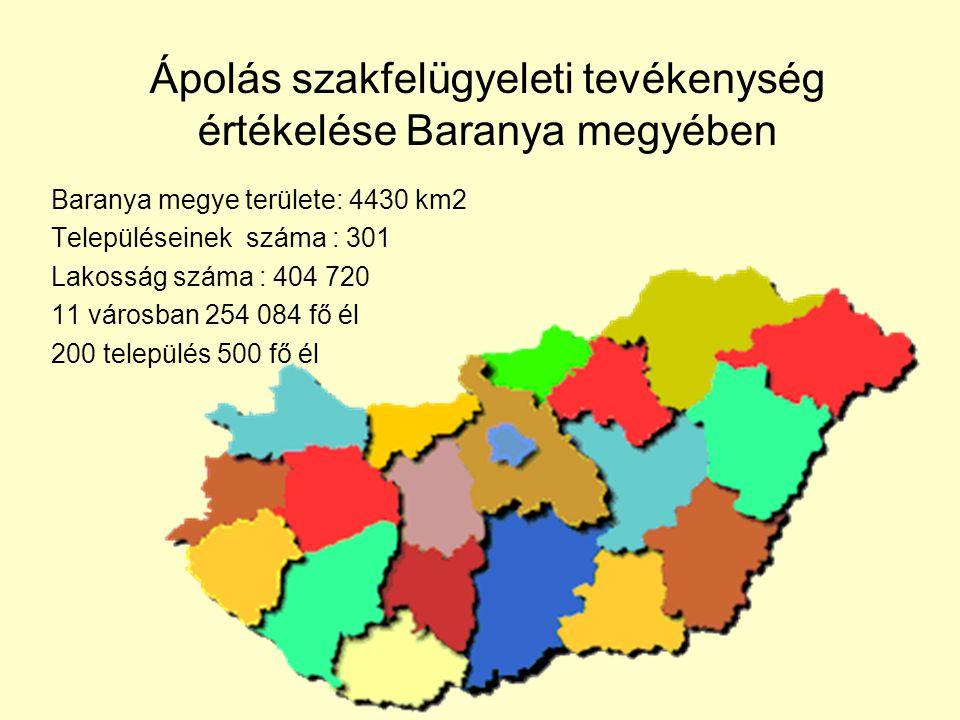 Ápolás szakfelügyeleti tevékenység értékelése Baranya megyében