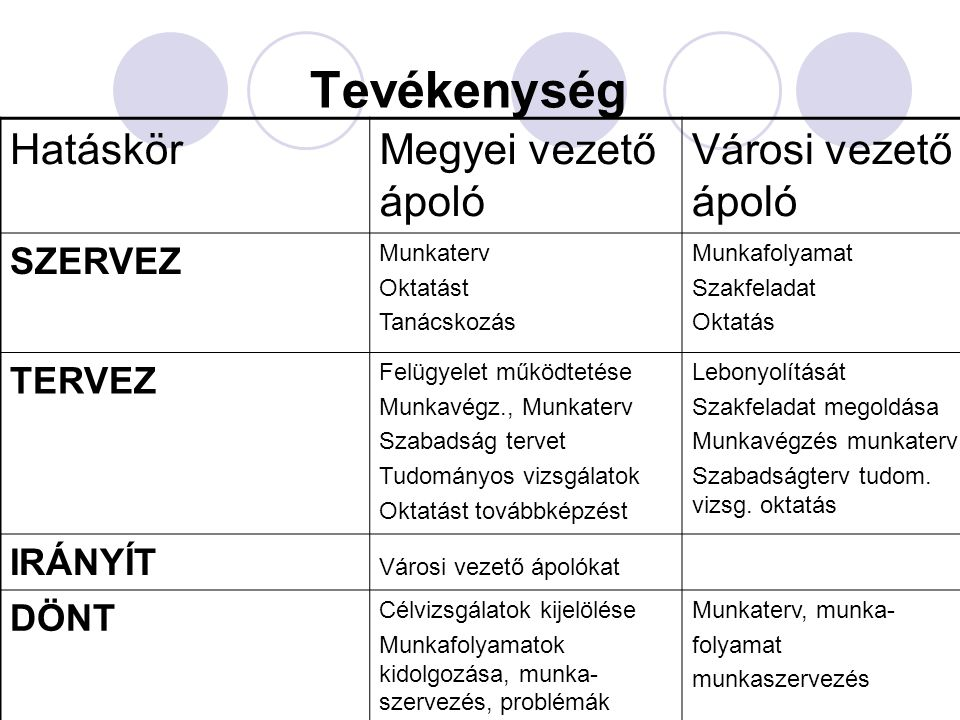 Tevékenység Hatáskör Megyei vezető ápoló Városi vezető ápoló SZERVEZ