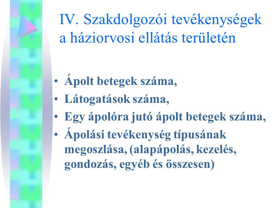 IV. Szakdolgozói tevékenységek a háziorvosi ellátás területén