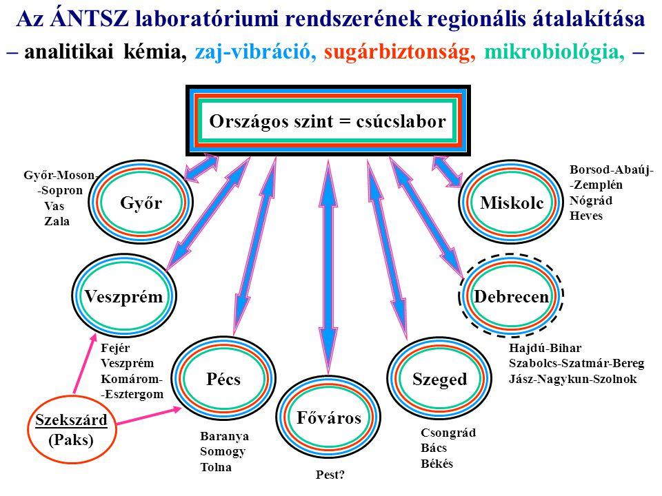 Az ÁNTSZ laboratóriumi rendszerének regionális átalakítása