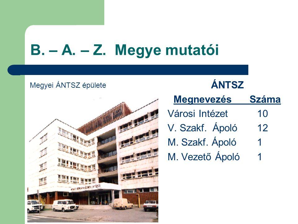 B. – A. – Z. Megye mutatói ÁNTSZ Megnevezés Száma Városi Intézet 10