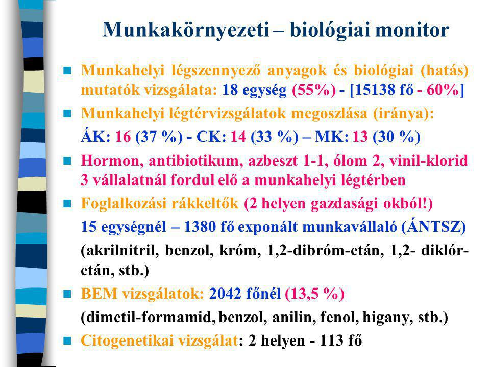 Munkakörnyezeti – biológiai monitor