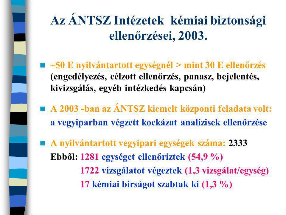 Az ÁNTSZ Intézetek kémiai biztonsági ellenőrzései, 2003.