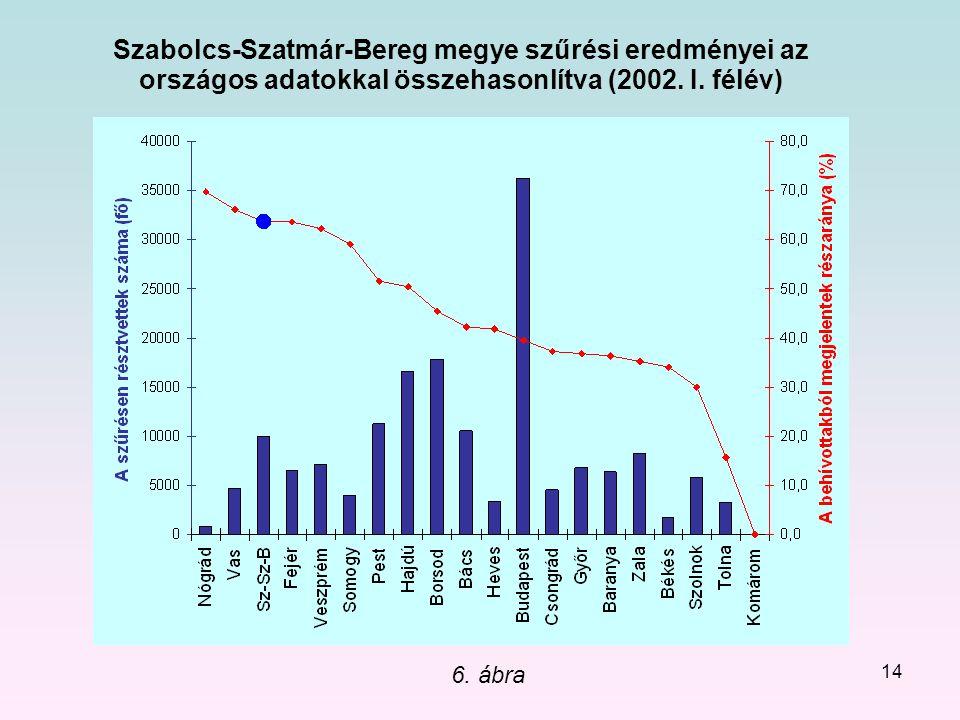 Szabolcs-Szatmár-Bereg megye szűrési eredményei az országos adatokkal összehasonlítva (2002. I. félév)