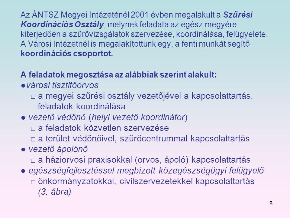 Az ÁNTSZ Megyei Intézeténél 2001 évben megalakult a Szűrési Koordinációs Osztály, melynek feladata az egész megyére kiterjedően a szűrővizsgálatok szervezése, koordinálása, felügyelete.