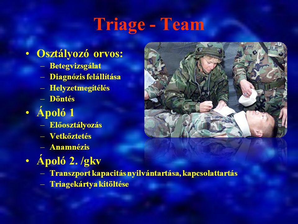 Triage - Team Osztályozó orvos: Ápoló 1 Ápoló 2. /gkv Betegvizsgálat