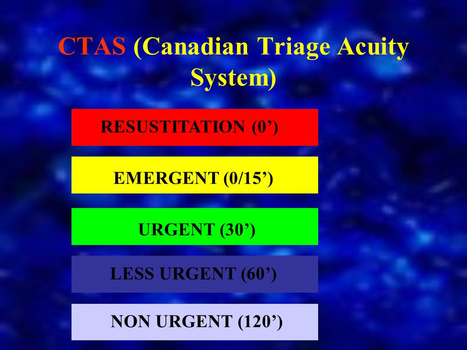 CTAS (Canadian Triage Acuity System)