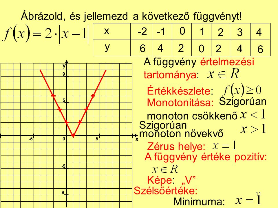 Ábrázold, és jellemezd a következő függvényt! x -2 -1 1 2 3 4 y 6 4 2