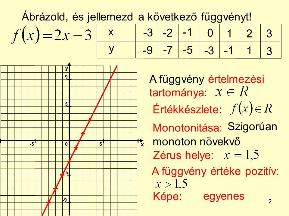 Ábrázold, és jellemezd a következő függvényt! x -3 -2 -1 1 2 3 y -9 -7