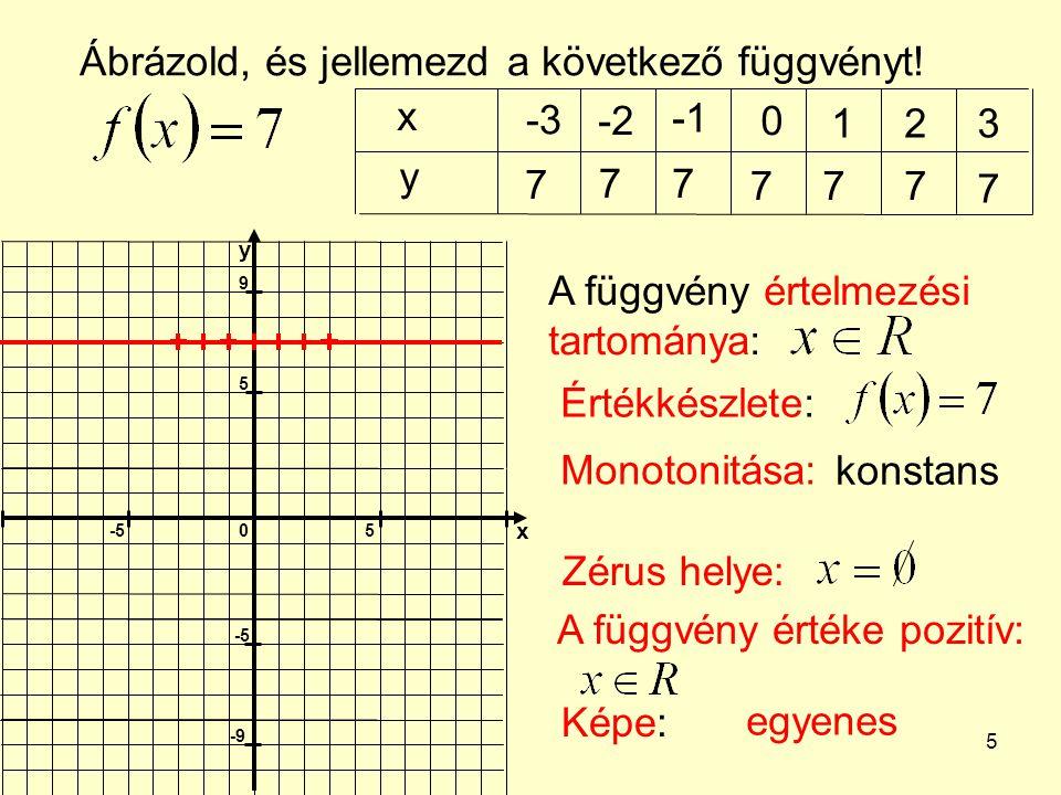 Ábrázold, és jellemezd a következő függvényt! x -3 -2 -1 1 2 3 y 7 7 7