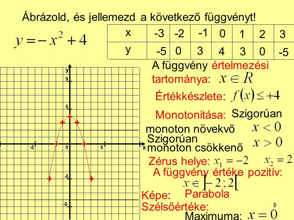 Ábrázold, és jellemezd a következő függvényt! x -3 -2 -1 1 2 3 y -5 3