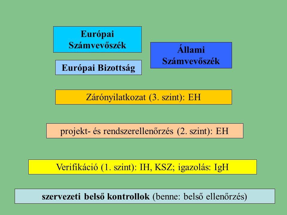 Európai Számvevőszék Állami Számvevőszék Európai Bizottság