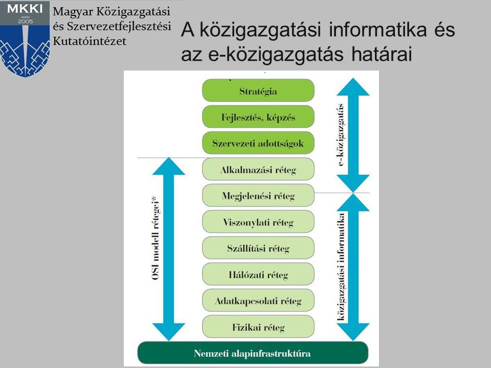 A közigazgatási informatika és az e-közigazgatás határai